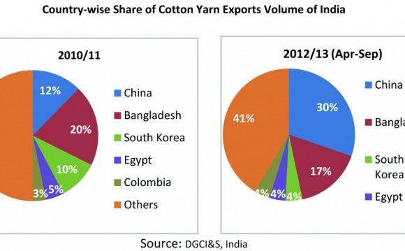Chinese textile industry